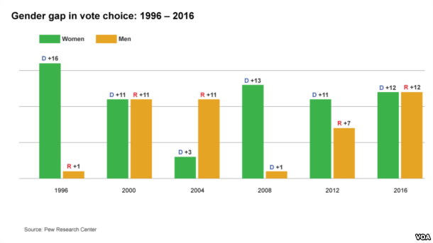 Gender gap in vote choice: 1996-2016